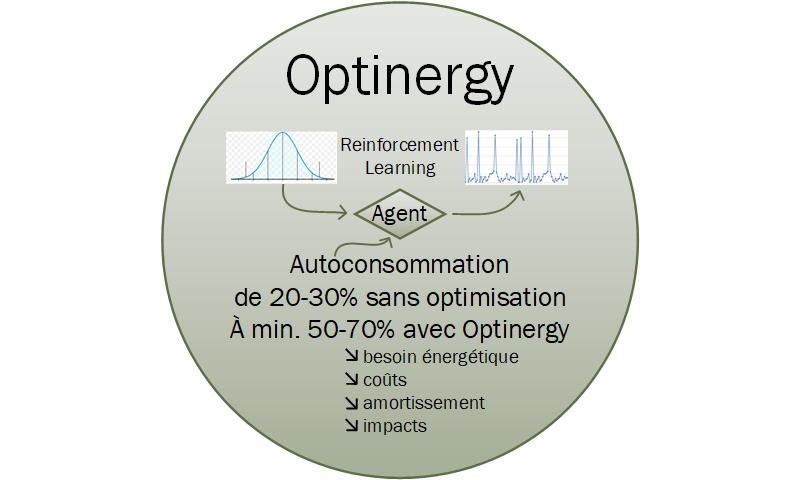 Optinergy Core System